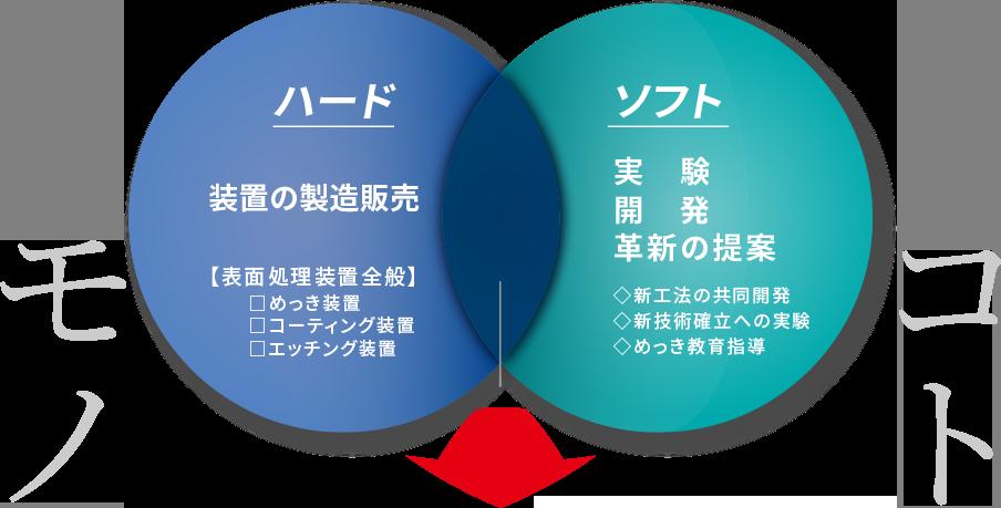 モノ(ハード)装置の製造販売×コト(ソフト)実験・開発・革新の提案